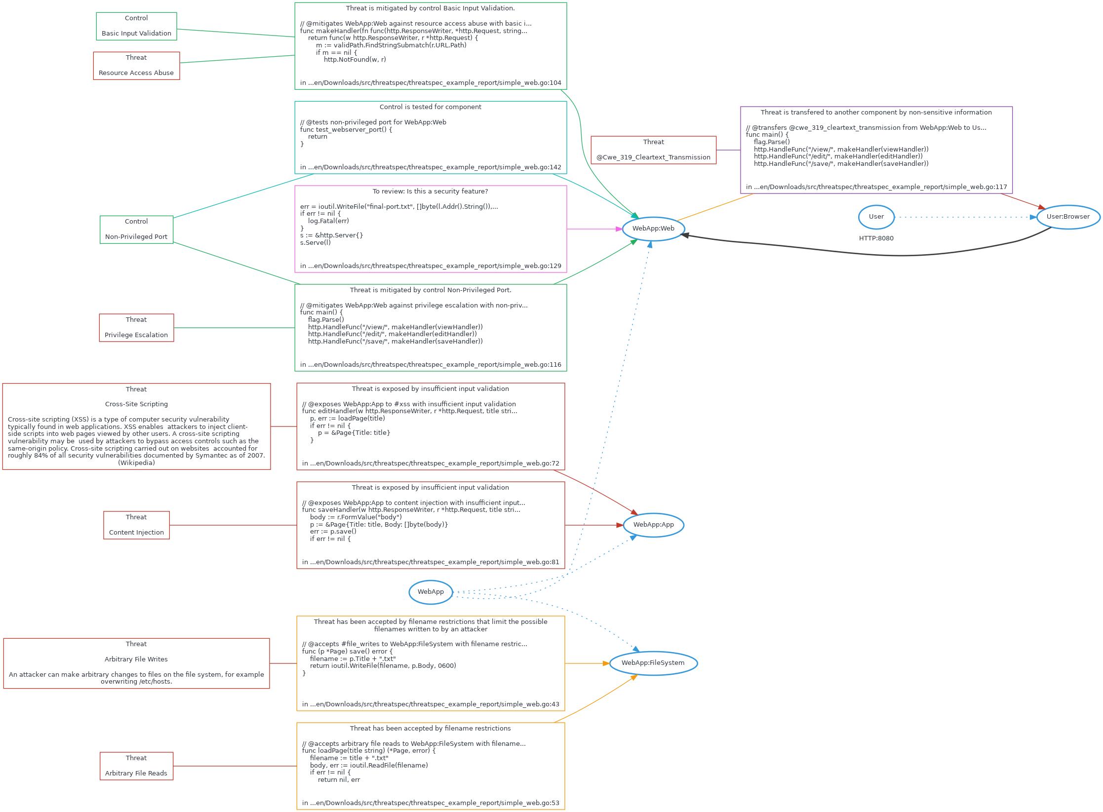 threatspec — Continuous threat modelling, through code